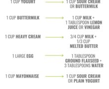 The Best Ingredient Substitutions